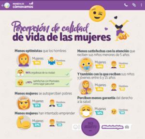 Día Internacional de la Mujer: conoce percepción de la calidad de vida de las mujeres según encuesta #ManizalesOpina