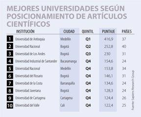 Las mejores universidades según posicionamiento de artículos científicos