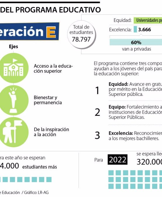 Generación E prevé completar 158.000 estudiantes este año