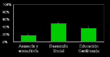 ProyeccionSocial